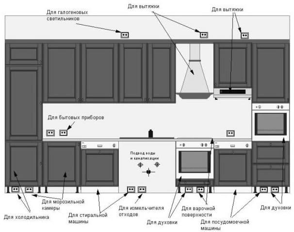 розетка на кухне